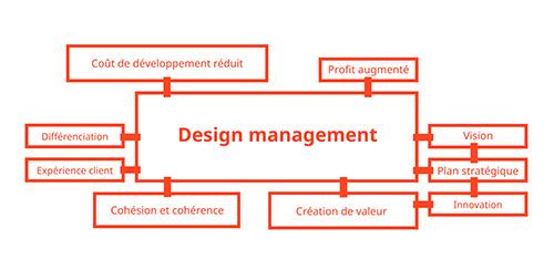 Conférence débat - Transformation innovante et stratégique par le design